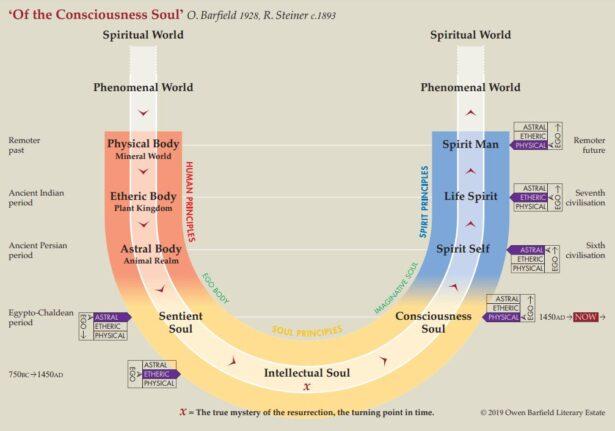 'Of the Consciousness Soul' Diagram